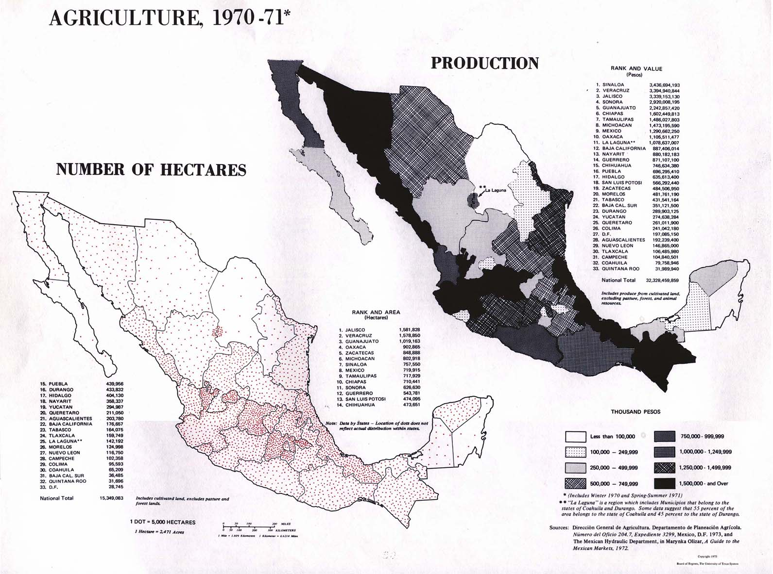 Agriculture 1970 71 Number of Hectares