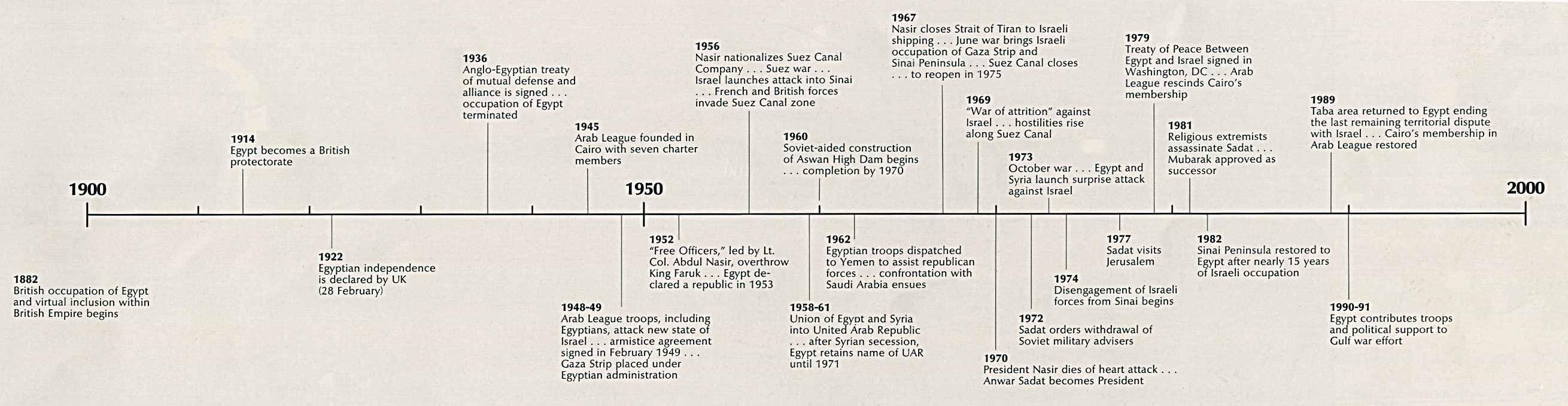 pics photos ancient egypt timeline history timeline