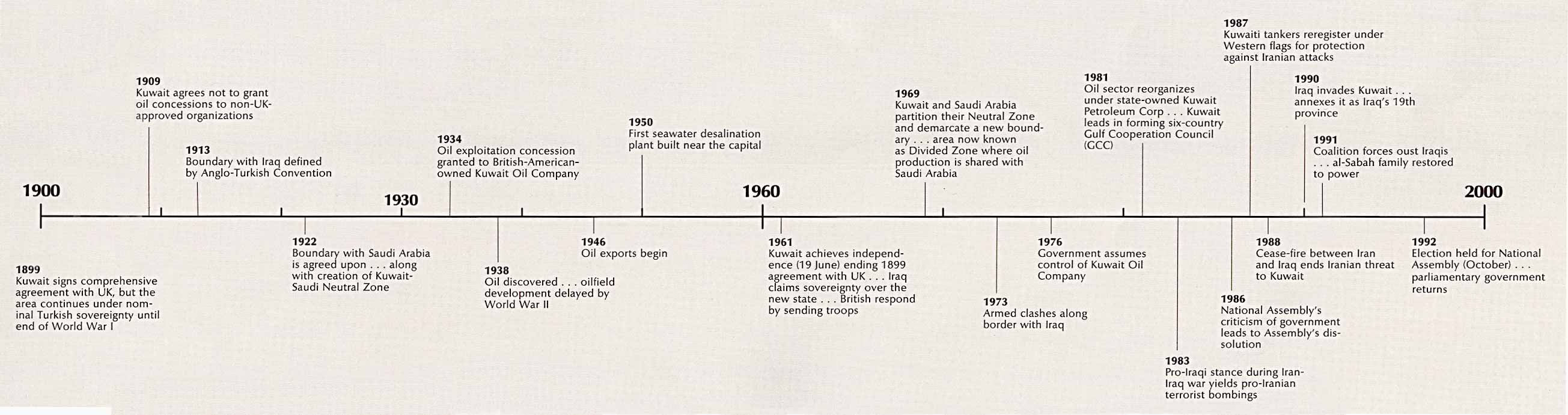 Map of Kuwait Time Line (208k)